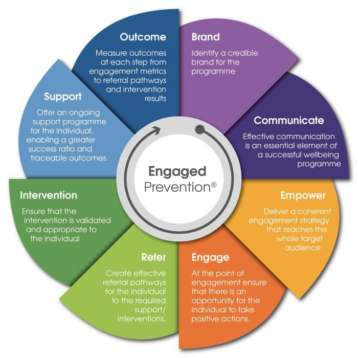 Engaged Prevention Wheel